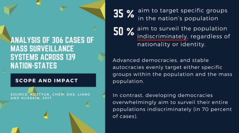 Infographic shows that 35% of nation-state mass surveillance is targeted at specific groups, 50% is indiscriminately aimed